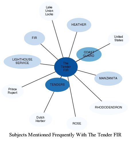 Related subjects
